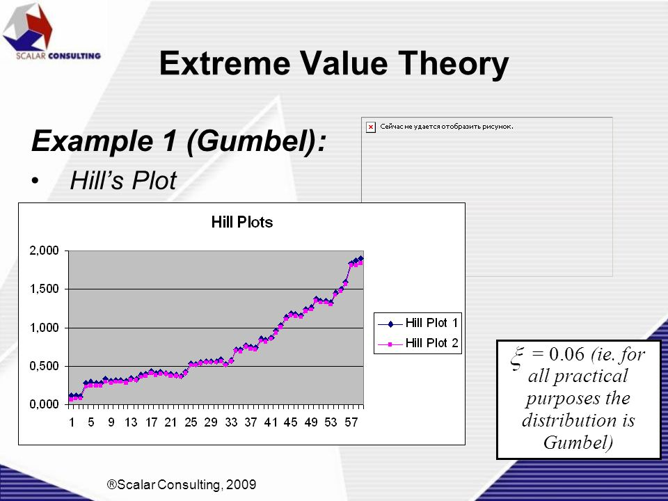 Extreme Value Theory Example 1 (Gumbel): Hill's Plot ®Scalar Consulting, 2009 = 0.06 (ie. for all practical purposes the distribution is Gumbel)