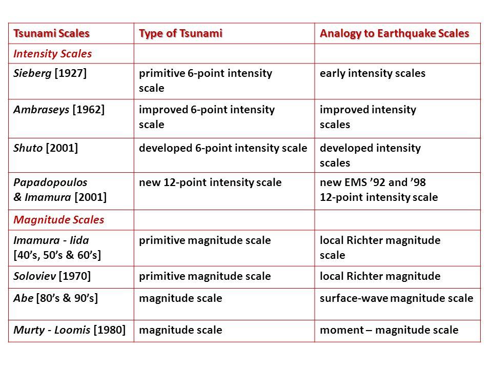 Tsunami Scales Type of Tsunami Analogy to Earthquake Scales Intensity Scales Sieberg [1927]primitive 6-point intensity scale early intensity scales Am