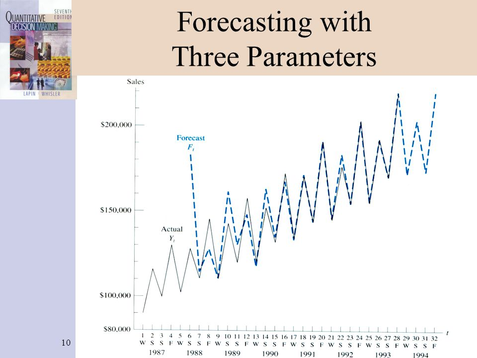 10 Forecasting with Three Parameters
