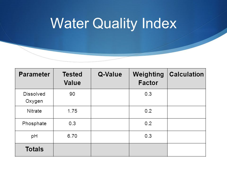 Water Quality Index Parameter Tested Value Q-Value Weighting Factor Calculation Dissolved Oxygen 90 0.3 Nitrate1.75 0.2 Phosphate0.3 0.2 pH6.70 0.3 Totals