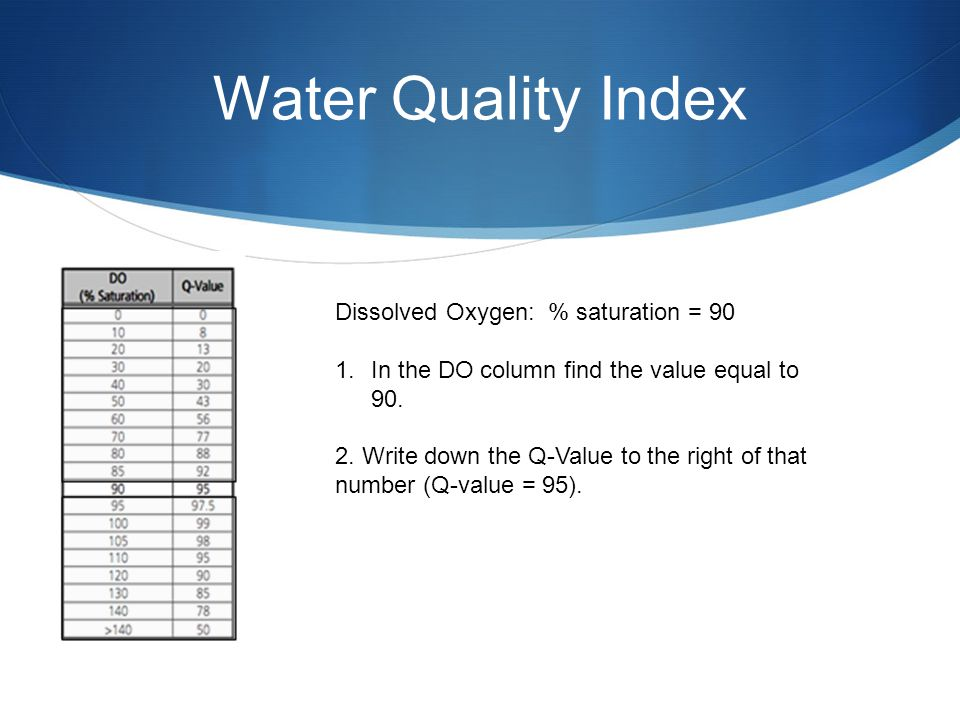 Water Quality Index Dissolved Oxygen: % saturation = 90 1.In the DO column find the value equal to 90. 2. Write down the Q-Value to the right of that