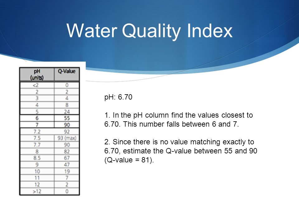 Water Quality Index pH: 6.70 1. In the pH column find the values closest to 6.70.