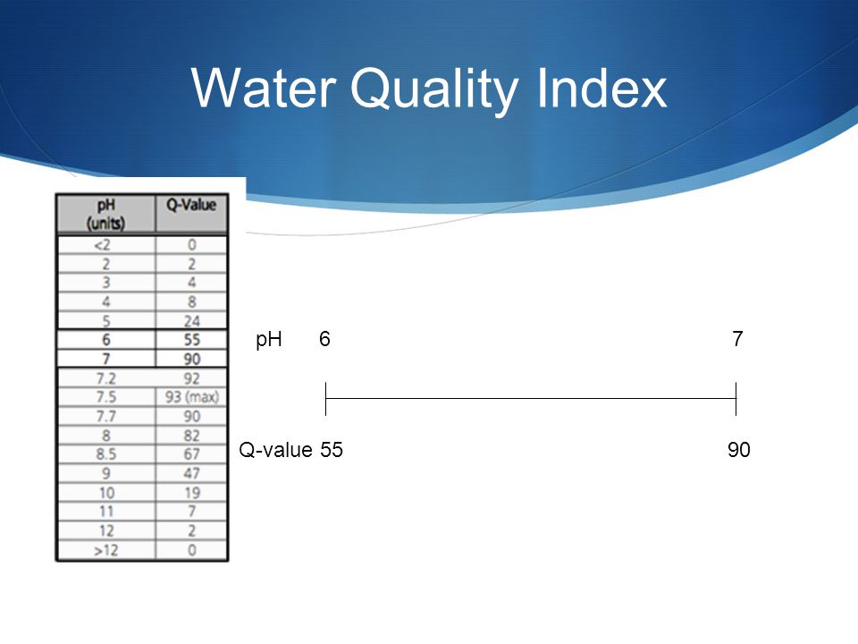 Water Quality Index pH 6 7 Q-value 55 90