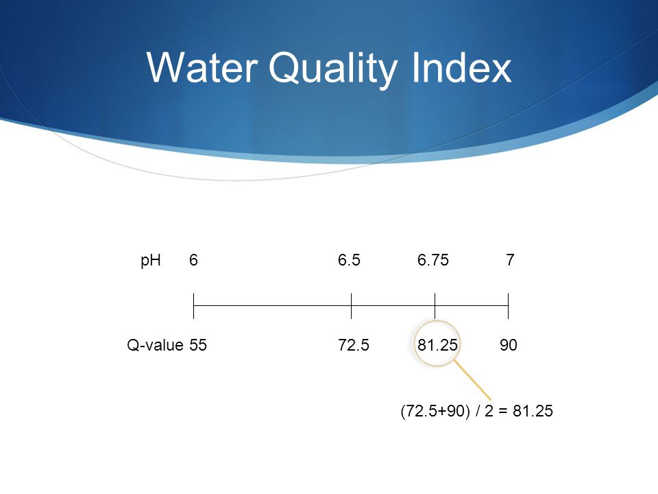 Water Quality Index pH 66.5 6.75 7 Q-value 55 72.5 81.25 90 (72.5+90) / 2 = 81.25