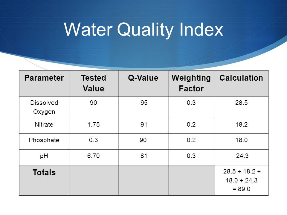 Water Quality Index Parameter Tested Value Q-Value Weighting Factor Calculation Dissolved Oxygen 90 950.328.5 Nitrate1.75 910.218.2 Phosphate0.3900.218.0 pH6.70 810.3 24.3 Totals 28.5 + 18.2 + 18.0 + 24.3 = 89.0