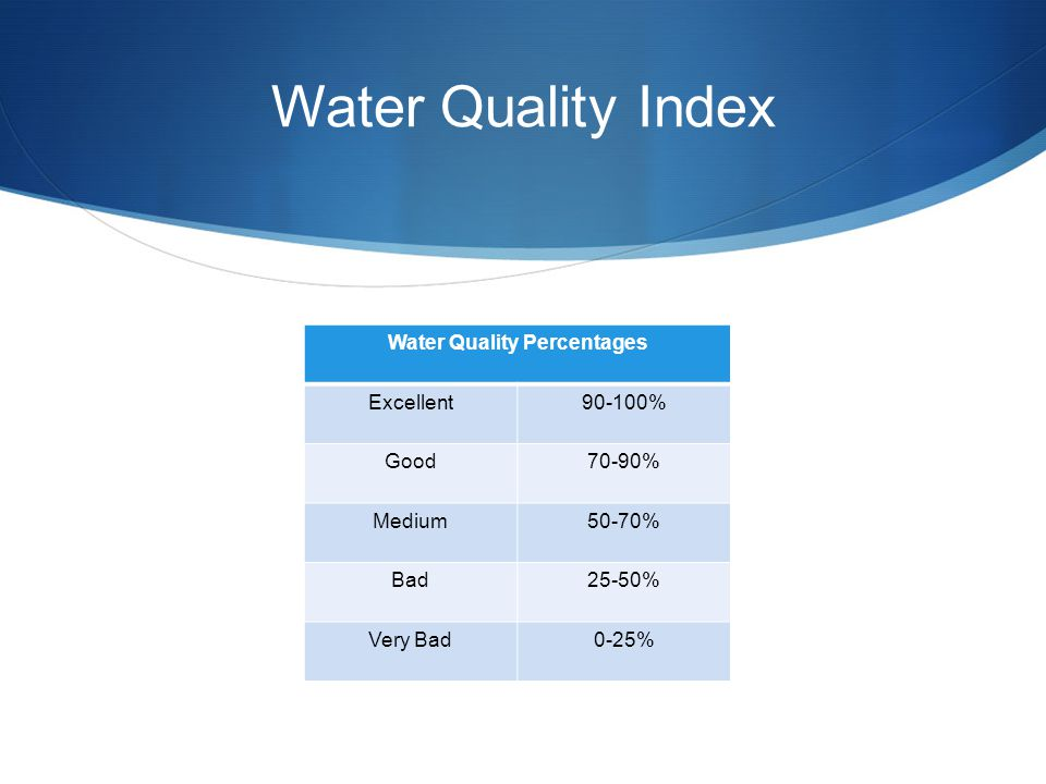 Water Quality Index Water Quality Percentages Excellent90-100% Good70-90% Medium50-70% Bad25-50% Very Bad0-25%