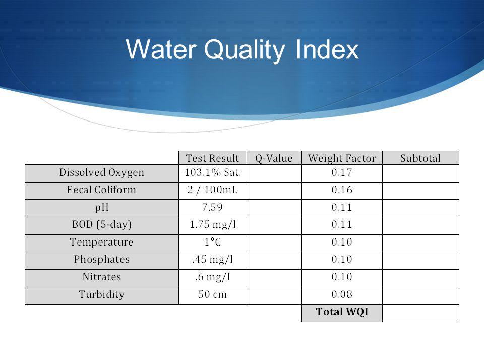 Water Quality Index pH 6 7 Q-value 55 90