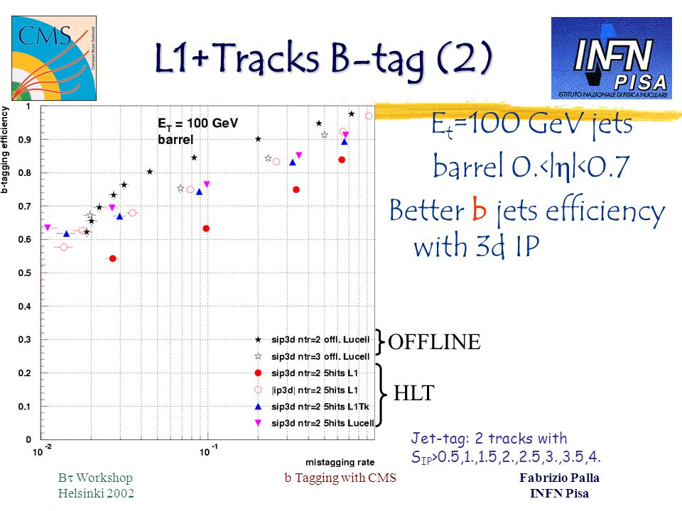 B  Workshop Helsinki 2002 b Tagging with CMSFabrizio Palla INFN Pisa L1+Tracks B-tag (2) E t =100 GeV jets barrel 0.<| η |<0.7 Better b jets efficiency with 3d IP Jet-tag: 2 tracks with S IP >0.5,1.,1.5,2.,2.5,3.,3.5,4.
