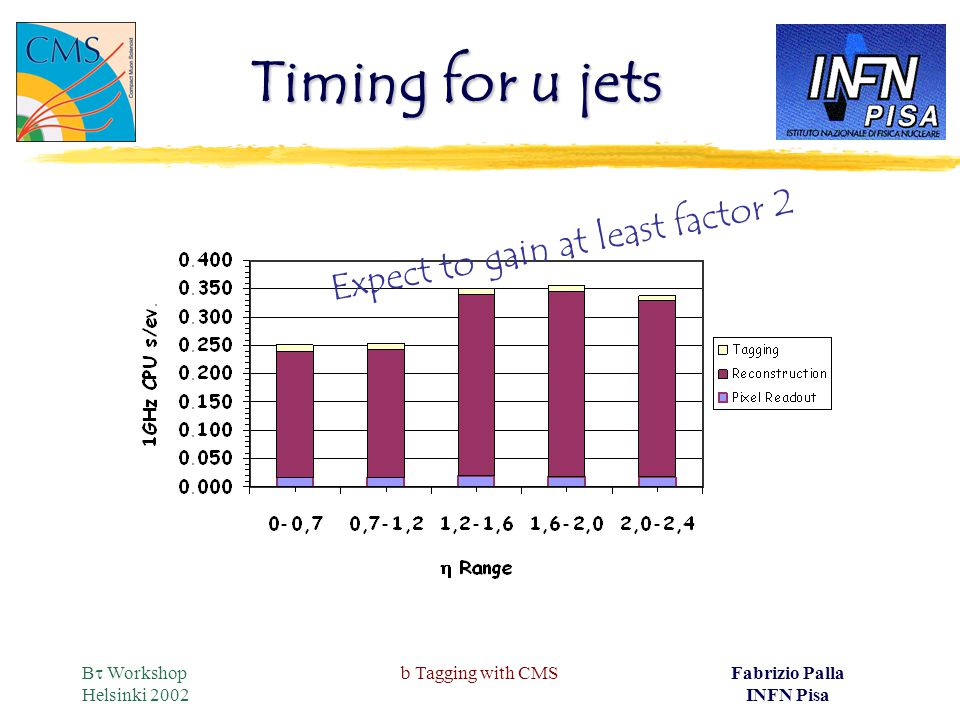 B  Workshop Helsinki 2002 b Tagging with CMSFabrizio Palla INFN Pisa Timing for u jets Expect to gain at least factor 2