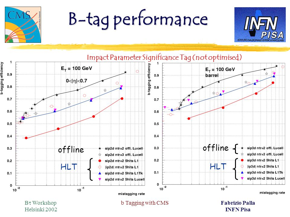 B  Workshop Helsinki 2002 b Tagging with CMSFabrizio Palla INFN Pisa B-tag performance offline HLT offline HLT Impact Parameter Significance Tag (not optimised)