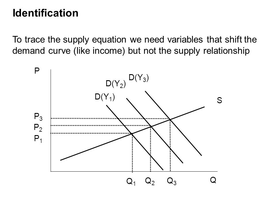 Identification To trace the supply equation we need variables that shift the demand curve (like income) but not the supply relationship P1P1 Q1Q1 P2P2 Q2Q2 P3P3 Q3Q3 D(Y 2 ) D(Y 3 ) D(Y 1 ) S P Q