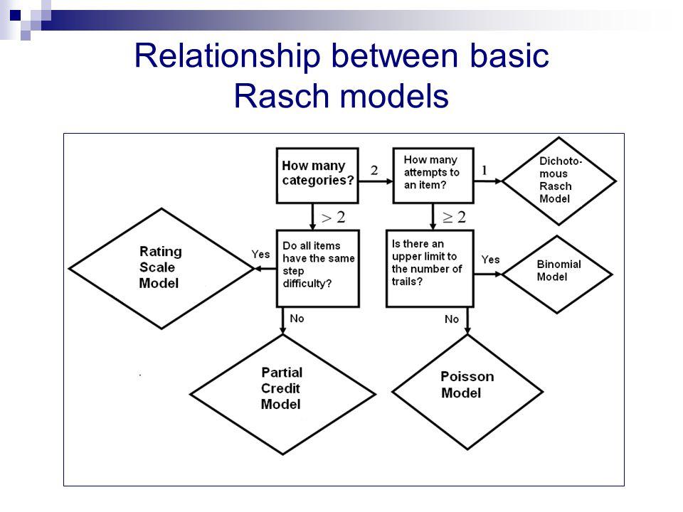 Relationship between basic Rasch models