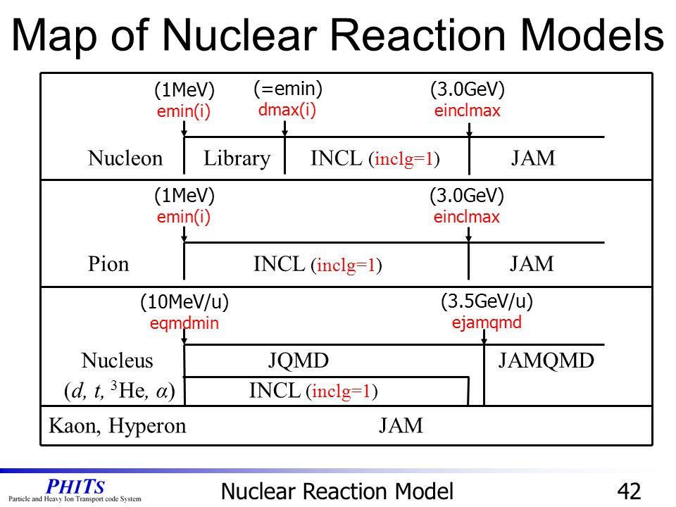 42 Nucleon Library INCL (inclg=1) JAM (1MeV) emin(i) (=emin) dmax(i) (3.0GeV) einclmax Pion INCL (inclg=1) JAM (1MeV) emin(i) Nucleus JQMD JAMQMD (d,