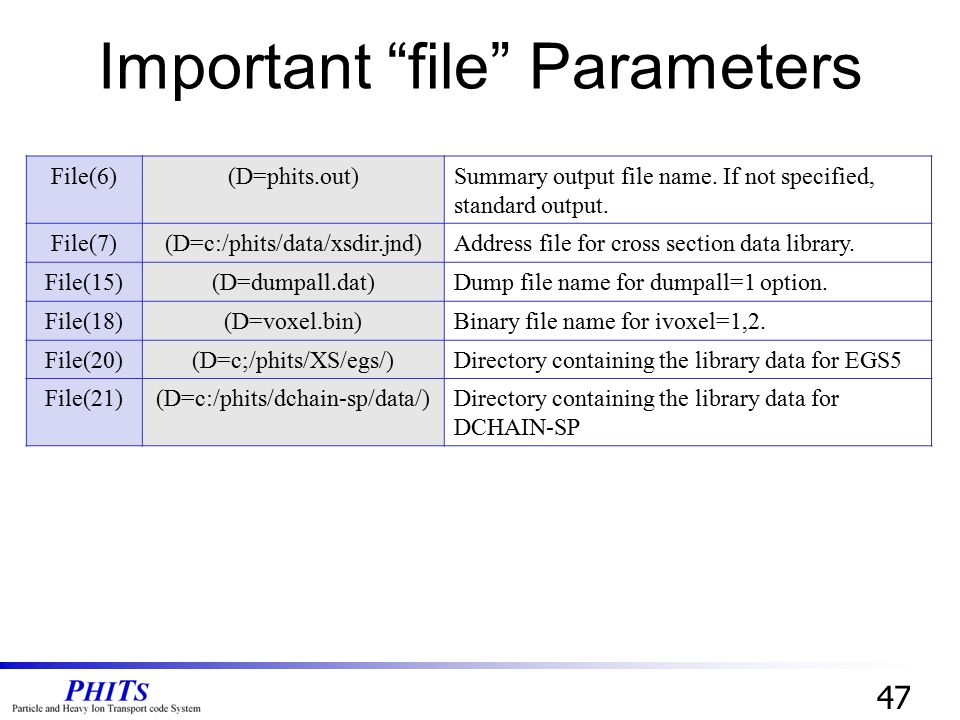 """Important """"file"""" Parameters 47 File(6)(D=phits.out)Summary output file name. If not specified, standard output. File(7)(D=c:/phits/data/xsdir.jnd)Addr"""