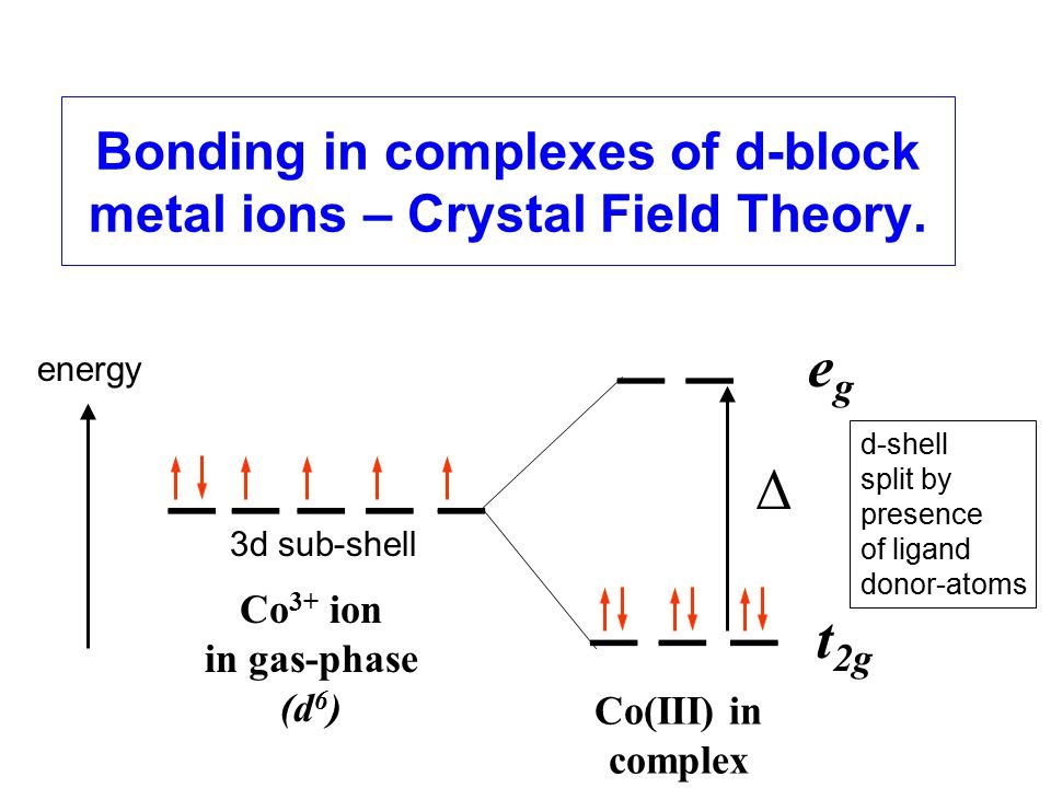 Bonding in complexes of d-block metal ions – Crystal Field Theory.