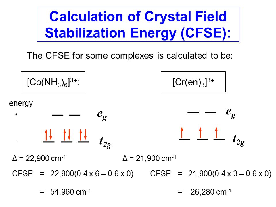 The CFSE for some complexes is calculated to be: [Co(NH 3 ) 6 ] 3+ : [Cr(en) 3 ] 3+ egeg egeg t 2g Δ = 22,900 cm -1 Δ = 21,900 cm -1 CFSE = 22,900(0.4