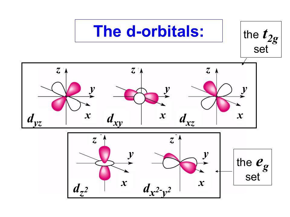 The d-orbitals: the t 2g set the e g set d yz d xy d xz dz2dz2 d x 2- y 2 xxx xx zzz zz yyy yy