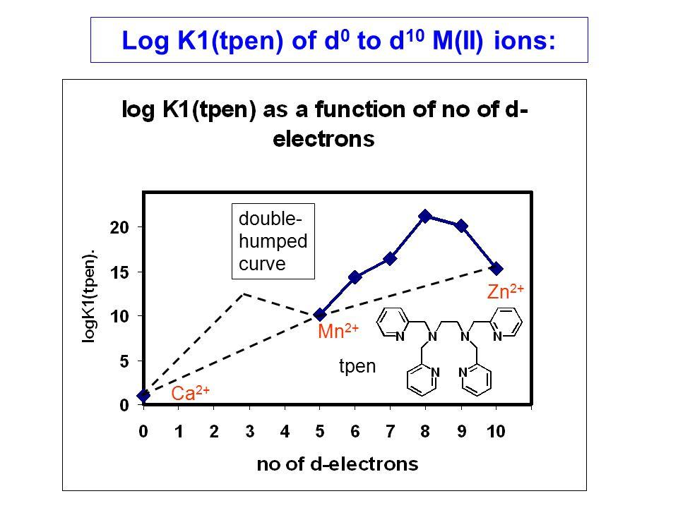 Log K1(tpen) of d 0 to d 10 M(II) ions: Ca 2+ Mn 2+ Zn 2+ double- humped curve tpen