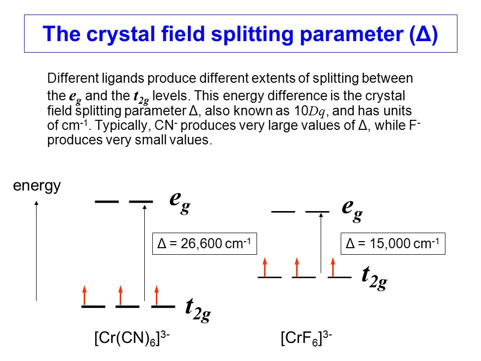 The crystal field splitting parameter (Δ) Different ligands produce different extents of splitting between the e g and the t 2g levels. This energy di