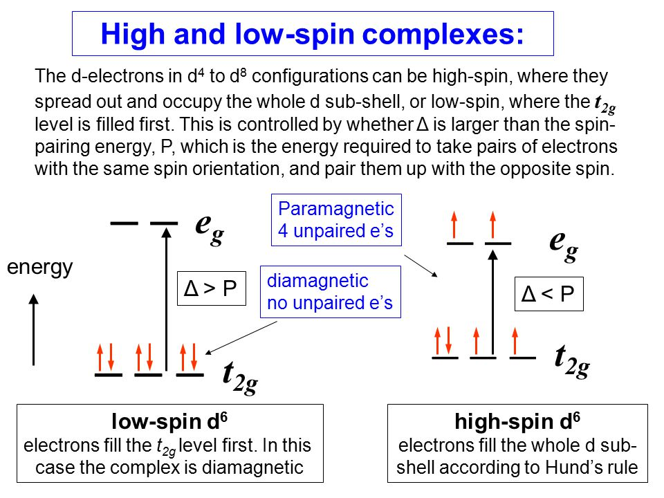High and low-spin complexes: energy egeg egeg t 2g low-spin d 6 electrons fill the t 2g level first. In this case the complex is diamagnetic high-spin