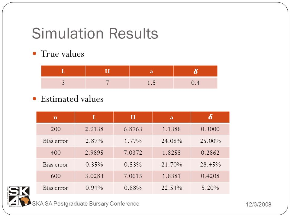 Simulation Results 12/3/2008 SKA SA Postgraduate Bursary Conference True values Estimated values LUa 371.50.4 nLUa 2002.91386.87631.13880.3000 Bias error2.87%1.77%24.08%25.00% 4002.98957.03721.82550.2862 Bias error0.35%0.53%21.70%28.45% 6003.02837.06151.83810.4208 Bias error0.94%0.88%22.54%5.20%