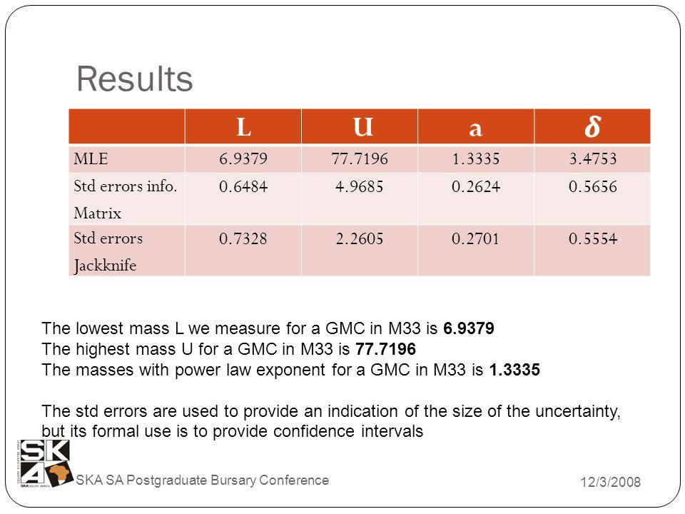 Results 12/3/2008 SKA SA Postgraduate Bursary Conference L Ua MLE6.937977.71961.33353.4753 Std errors info.