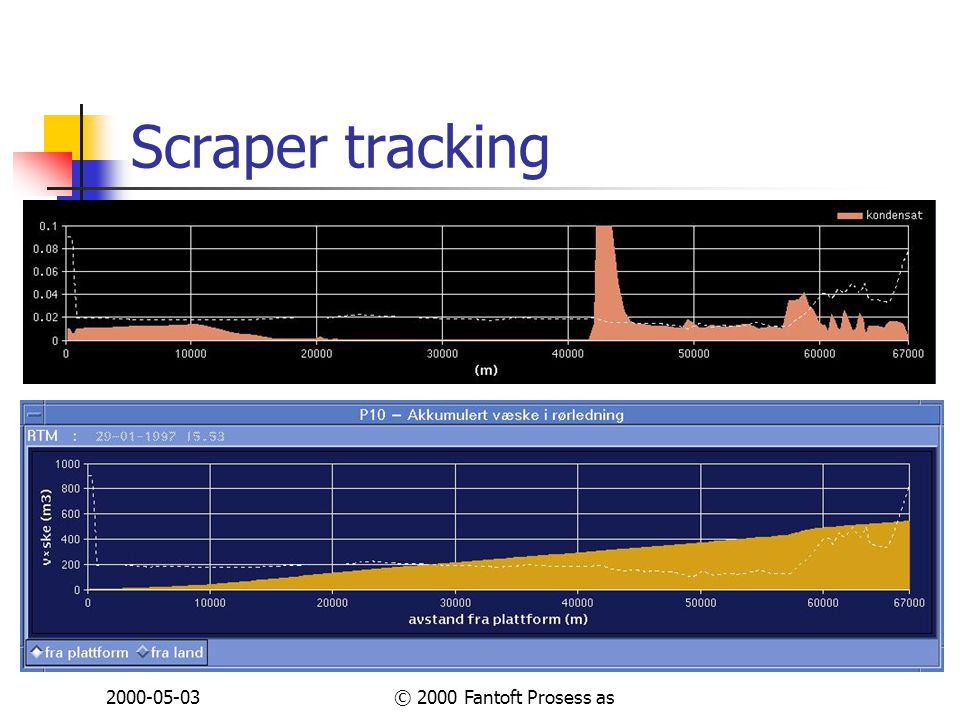 2000-05-03© 2000 Fantoft Prosess as Scraper tracking