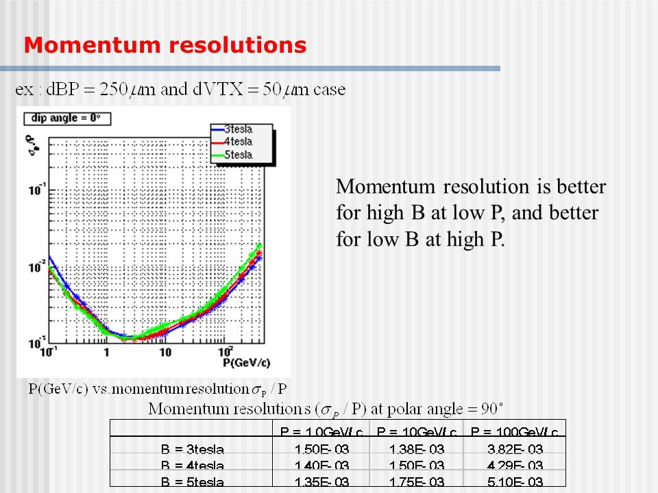 Momentum resolutions Momentum resolution is better for high B at low P, and better for low B at high P.