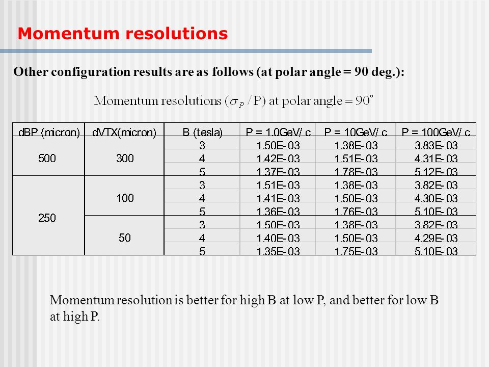 Other configuration results are as follows (at polar angle = 90 deg.): Momentum resolution is better for high B at low P, and better for low B at high P.