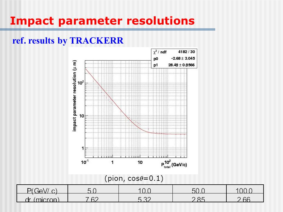 Impact parameter resolutions ref. results by TRACKERR (pion, cos=0.1)