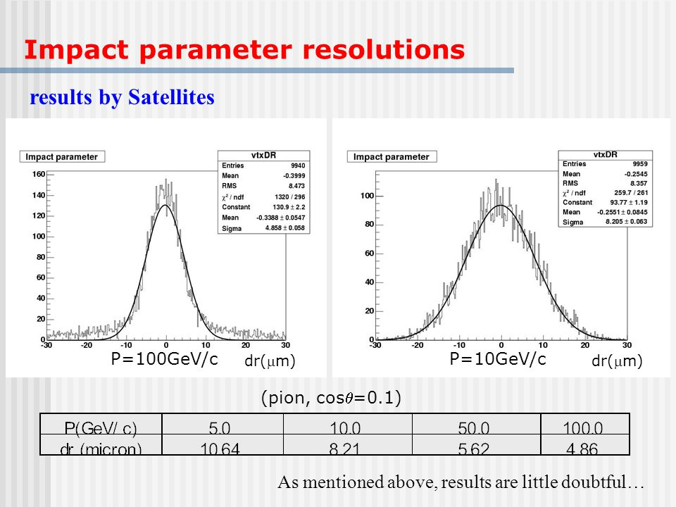 Impact parameter resolutions results by Satellites (pion, cos=0.1) P=10GeV/c dr(m) P=100GeV/c dr(m) As mentioned above, results are little doubtful