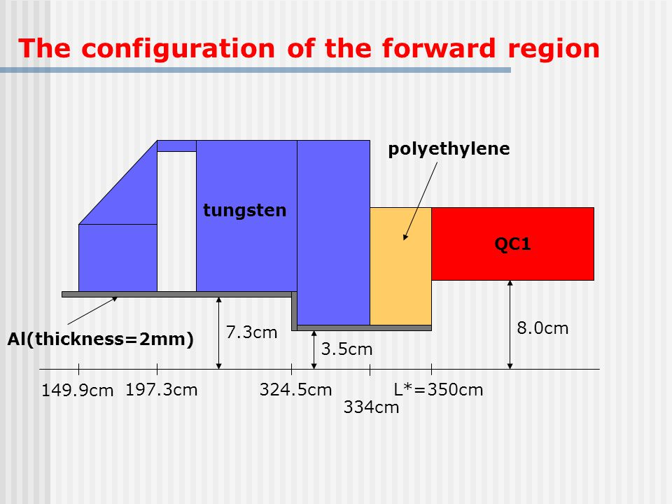 The configuration of the forward region Al(thickness=2mm) tungsten QC1 polyethylene 7.3cm 3.5cm 8.0cm L*=350cm324.5cm197.3cm 149.9cm 334cm