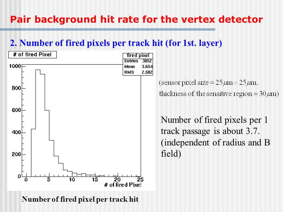 2. Number of fired pixels per track hit (for 1st. layer) Number of fired pixel per track hit Number of fired pixels per 1 track passage is about 3.7.