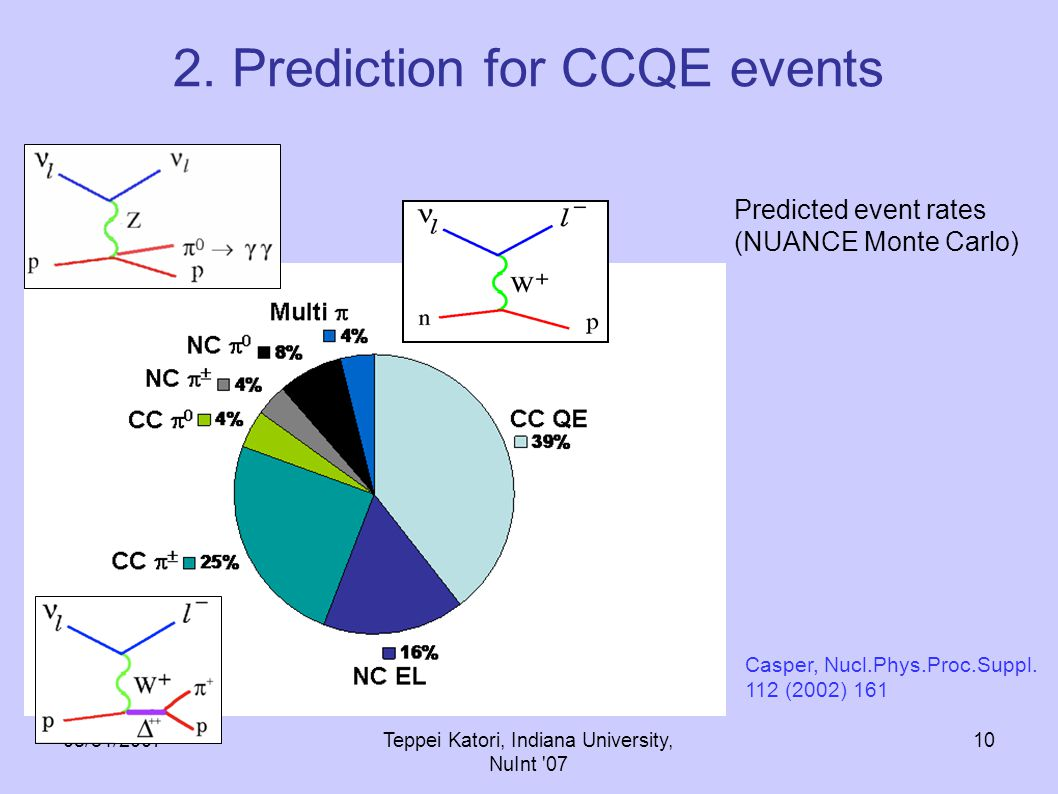 05/31/2007Teppei Katori, Indiana University, NuInt 07 9 2. Prediction for CCQE events