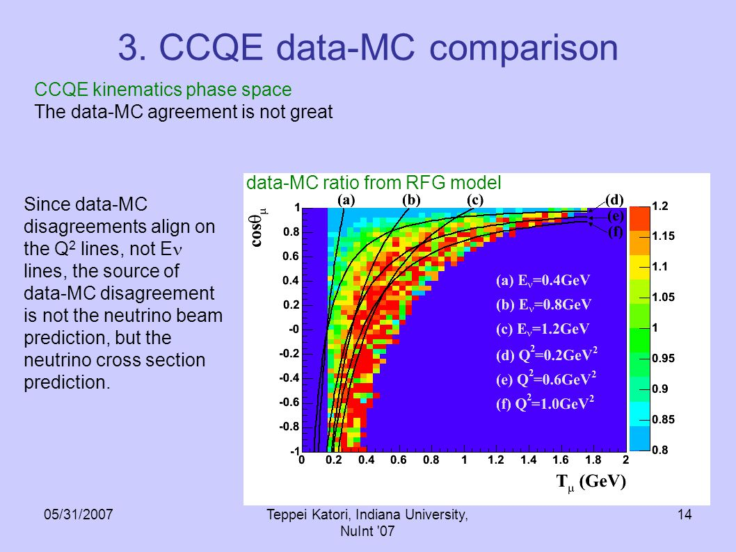 05/31/2007Teppei Katori, Indiana University, NuInt 07 13 3. CCQE data-MC comparison