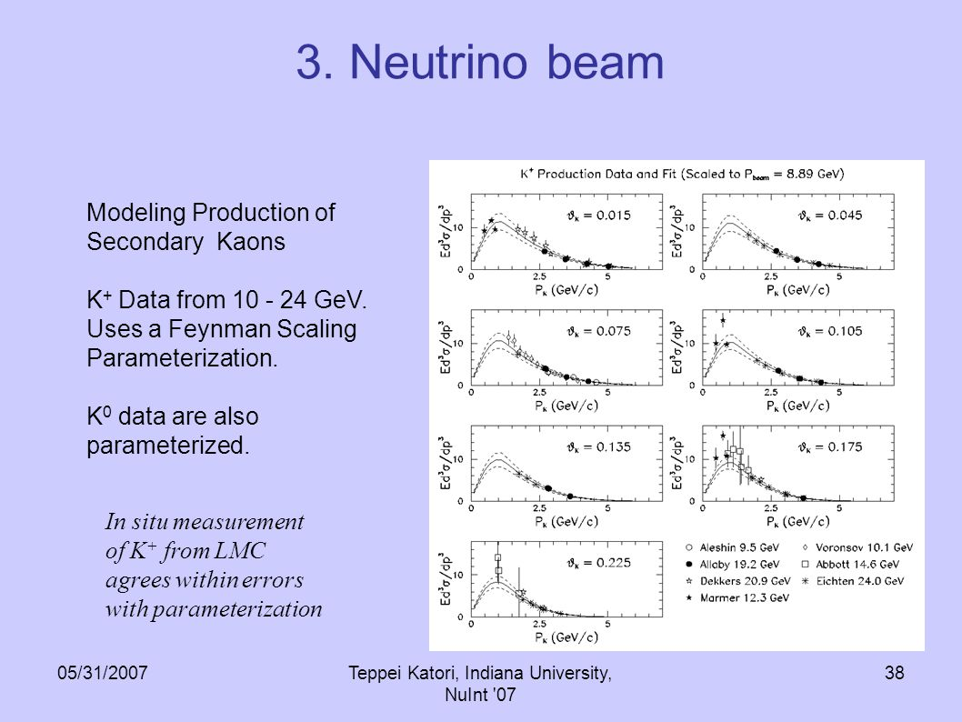05/31/2007Teppei Katori, Indiana University, NuInt 07 37 Modeling Production of Secondary Pions - 5%  Beryllium target - 8.9 GeV proton beam momentum HARP collaboration, hep-ex/0702024 Data are fit to a Sanford-Wang parameterization.