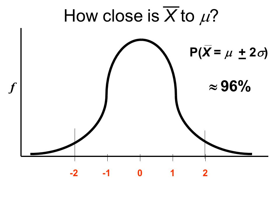 How close is X to  f 120-2   96% P(X =  + 2  )
