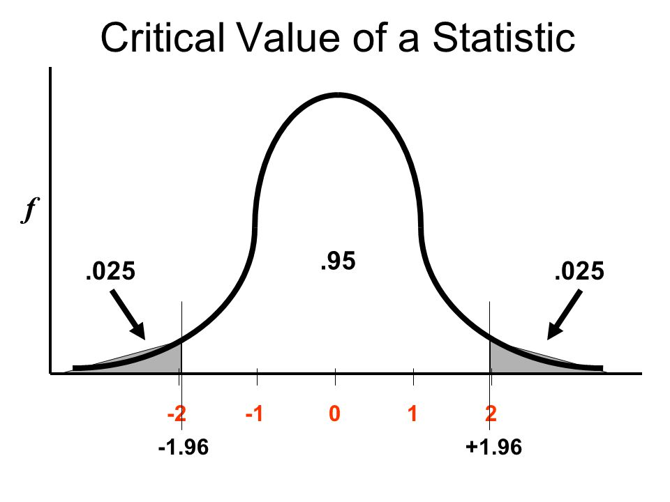Critical Values of t n Critical value depends on degrees of freedom & level of significance df.05.01 112.70663.657 24.3039.925 52.5714.032 102.2283.169 602.0002.660 1201.9802.617 infinity1.962.576