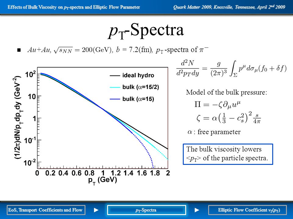Outline p T -Spectra Au+Au,, b = 7.2(fm), p T -spectra of Model of the bulk pressure: : free parameter The bulk viscosity lowers of the particle spectra.
