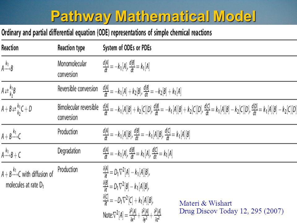 Pathway Mathematical Model Materi & Wishart Drug Discov Today 12, 295 (2007)