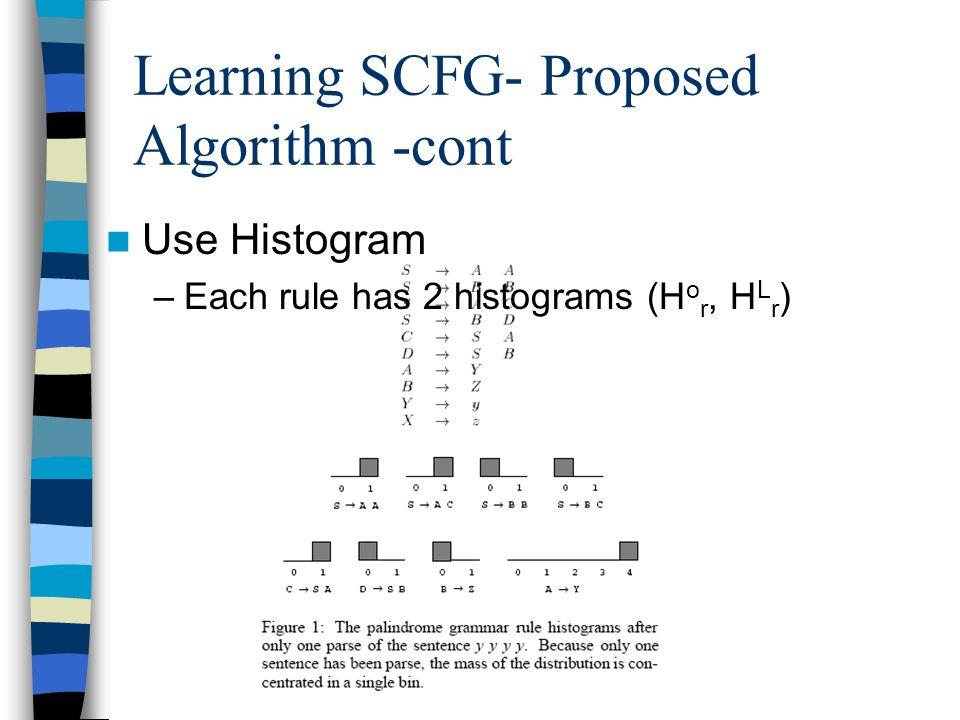 Learning SCFG- Proposed Algorithm -cont Use Histogram –Each rule has 2 histograms (H o r, H L r )