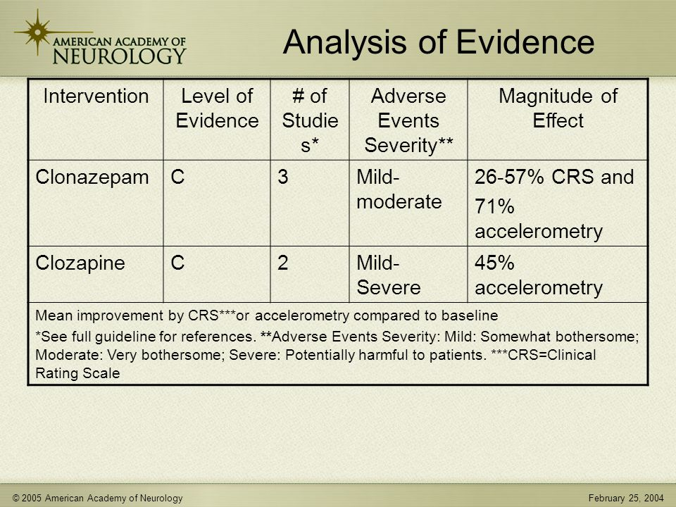 © 2005 American Academy of NeurologyFebruary 25, 2004 Analysis of Evidence InterventionLevel of Evidence # of Studie s* Adverse Events Severity** Magnitude of Effect ClonazepamC3Mild- moderate 26-57% CRS and 71% accelerometry ClozapineC2Mild- Severe 45% accelerometry Mean improvement by CRS***or accelerometry compared to baseline *See full guideline for references.