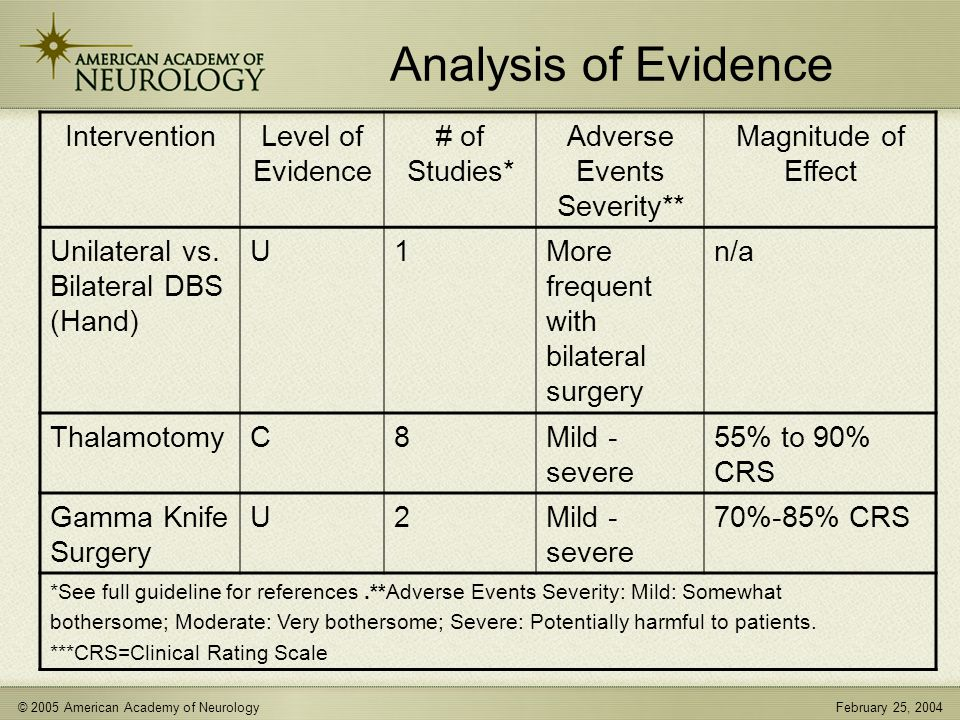 © 2005 American Academy of NeurologyFebruary 25, 2004 Analysis of Evidence InterventionLevel of Evidence # of Studies* Adverse Events Severity** Magnitude of Effect Unilateral vs.