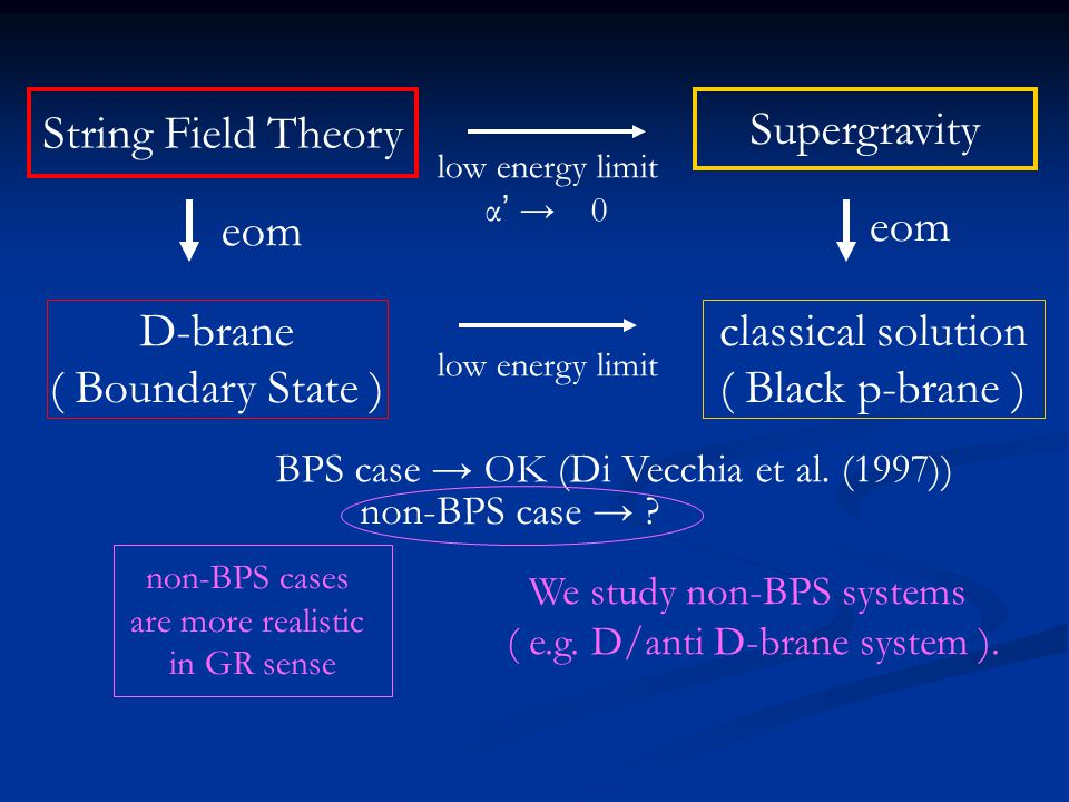 String Field Theory Supergravity classical solution ( Black p-brane ) D-brane ( Boundary State ) low energy limit α ' → 0 low energy limit eom BPS cas