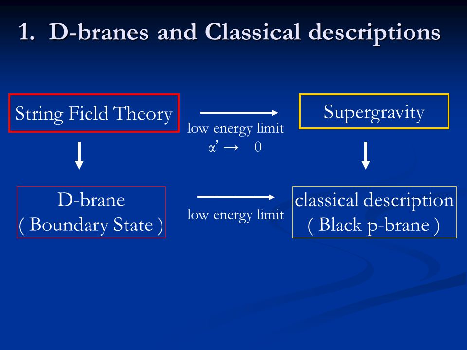 String Field Theory D-brane ( Boundary State ) Supergravity low energy limit α ' → 0 classical description ( Black p-brane ) low energy limit 1. D-bra