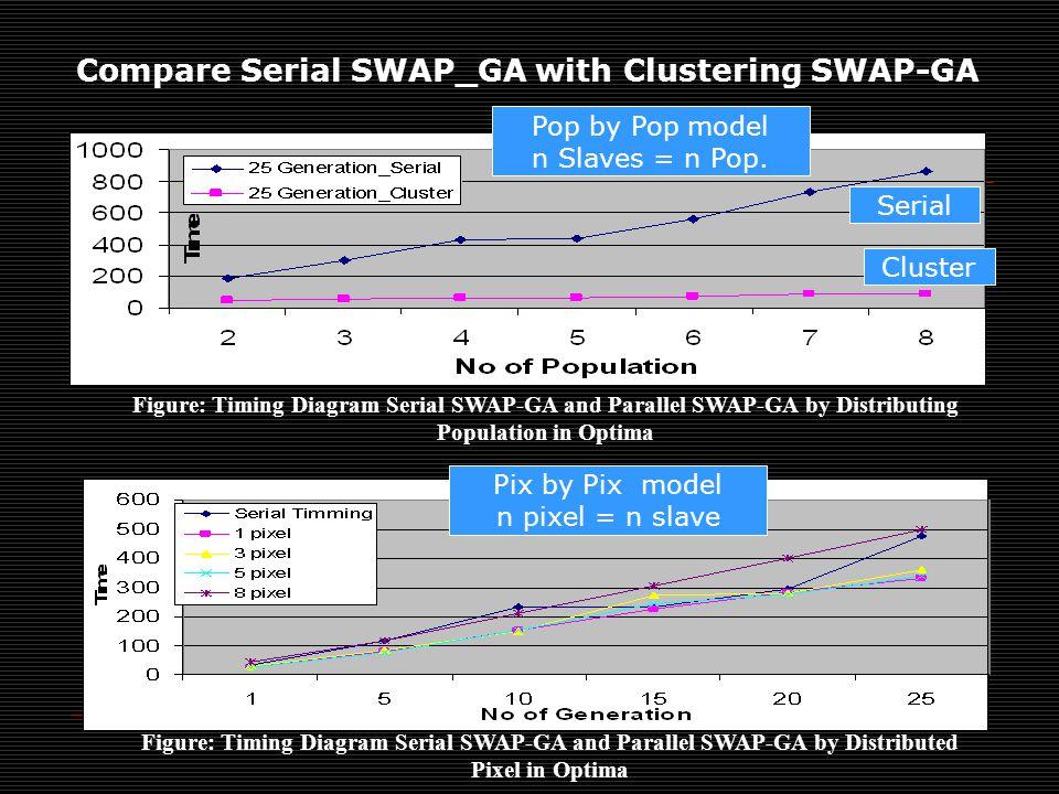 Compare Serial SWAP_GA with Clustering SWAP-GA Figure: Timing Diagram Serial SWAP-GA and Parallel SWAP-GA by Distributed Pixel in Optima Figure: Timing Diagram Serial SWAP-GA and Parallel SWAP-GA by Distributing Population in Optima Pop by Pop model n Slaves = n Pop.