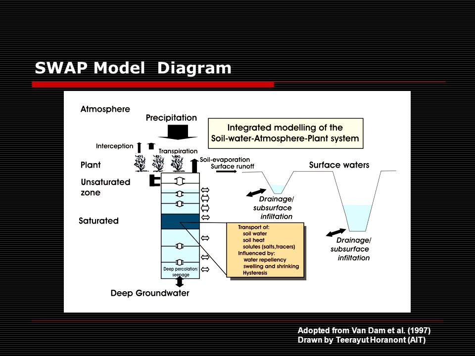 SWAP Model Diagram Adopted from Van Dam et al. (1997) Drawn by Teerayut Horanont (AIT)