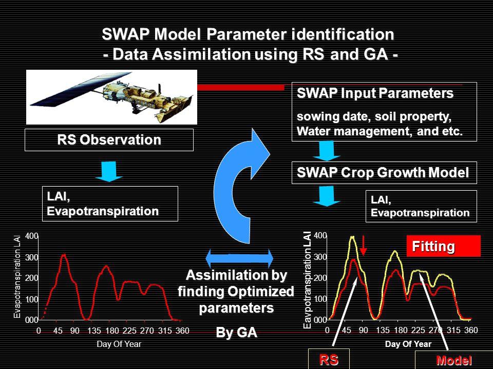 SWAP Model Parameter identification - Data Assimilation using RS and GA - - Data Assimilation using RS and GA - 0.00 1.