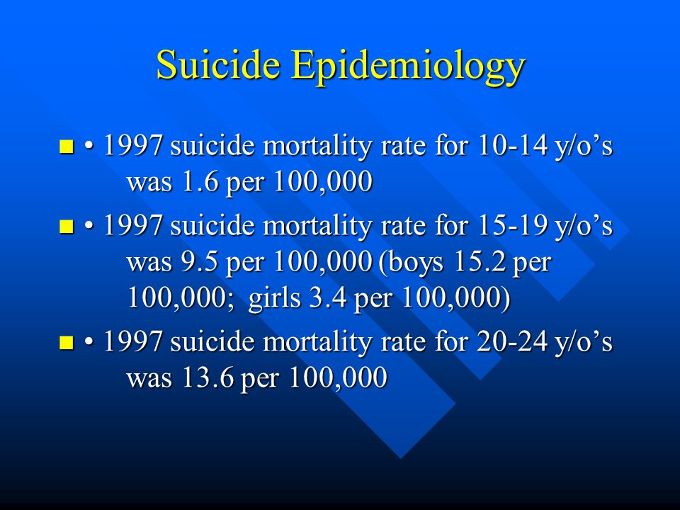 Suicide Epidemiology (risk factors) Facilitating Factors (cont) Facilitating Factors (cont) –Maladaptive attributional and coping styles »Hopelessness is repeatedly found to be associated with suicidality »Biological factors is common in adult suicides (dysregulation of serotonergic system) For Adolescents a preliminary small sample study found ¾ adolescent suicide attempters had CSF 5-HIAA concentrations that would indicate severe suicide risk in adults For Adolescents a preliminary small sample study found ¾ adolescent suicide attempters had CSF 5-HIAA concentrations that would indicate severe suicide risk in adults