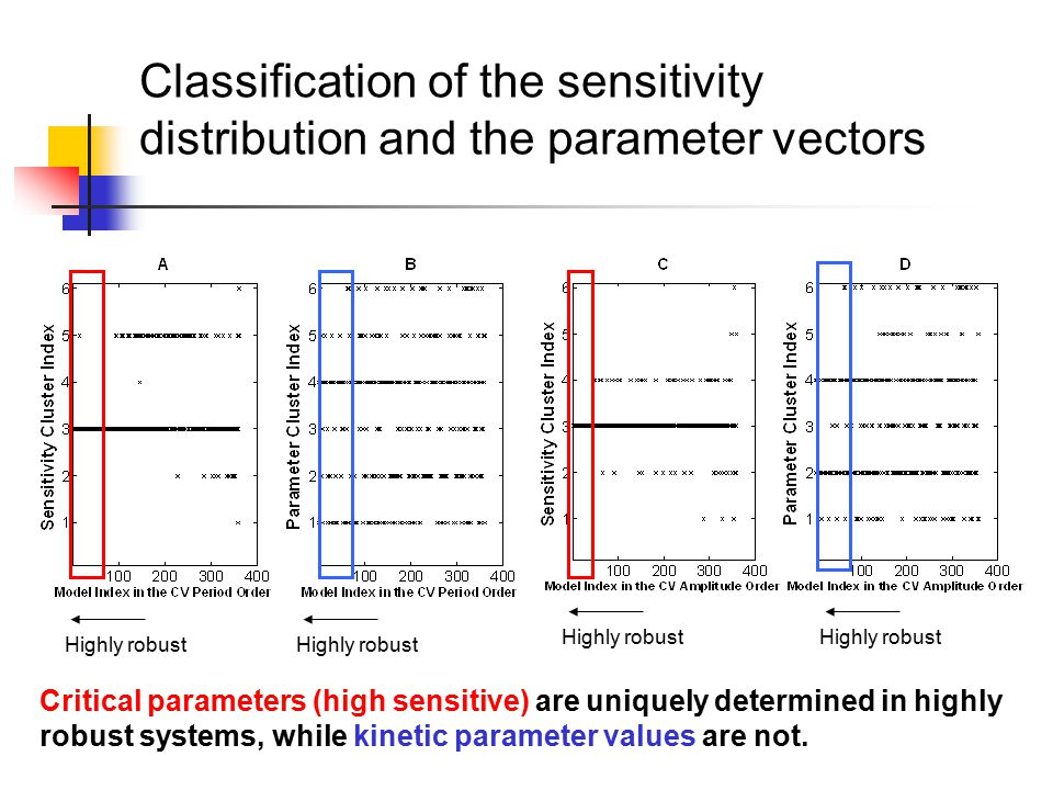 Classification of the sensitivity distribution and the parameter vectors Critical parameters (high sensitive) are uniquely determined in highly robust systems, while kinetic parameter values are not.